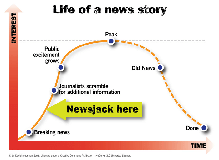 newsjacking life of a news story model