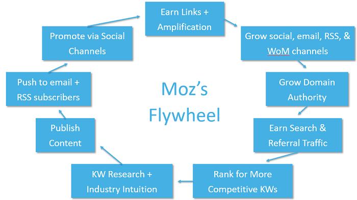 link-flywheel