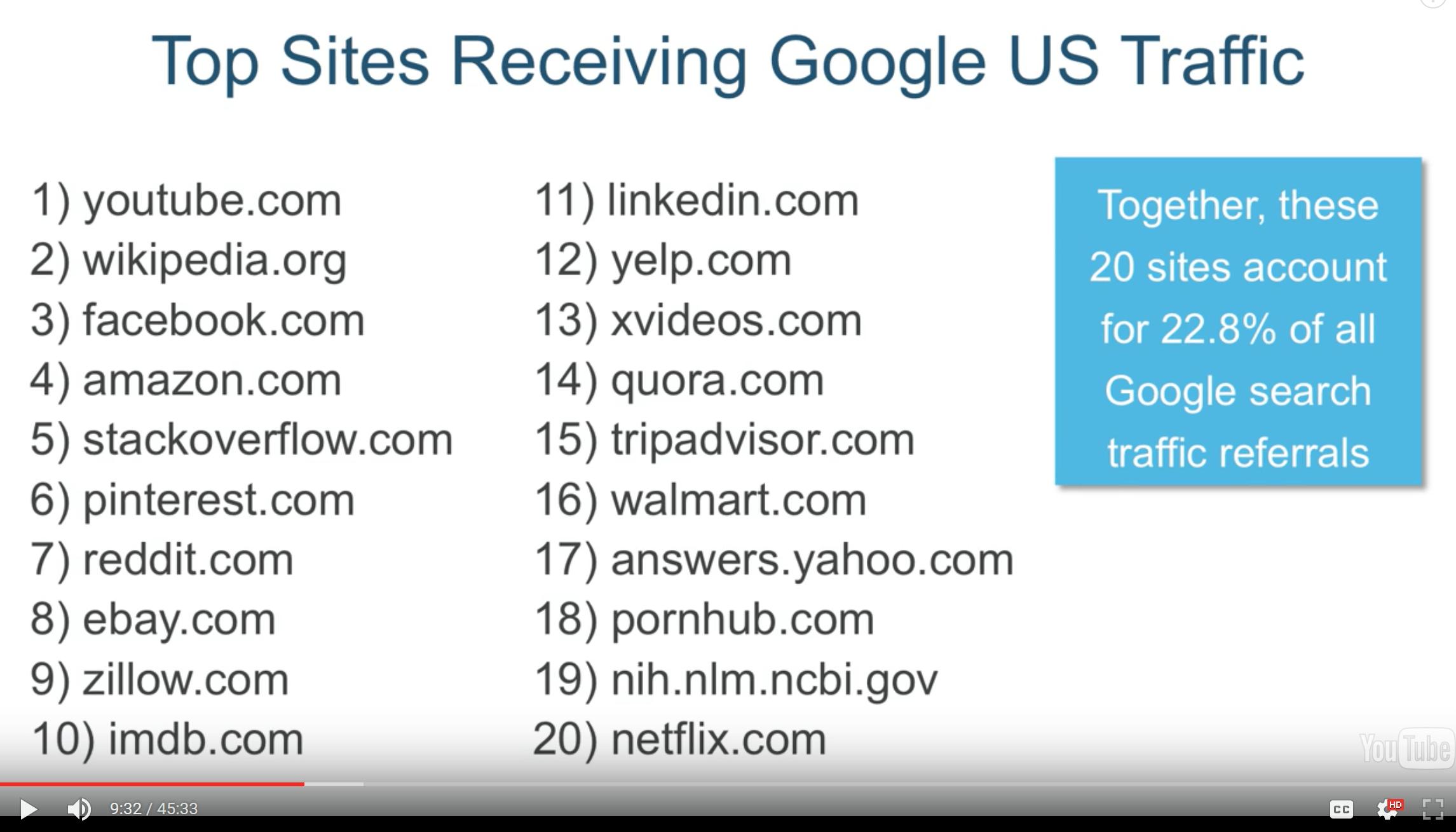 top-20-sites-in-google