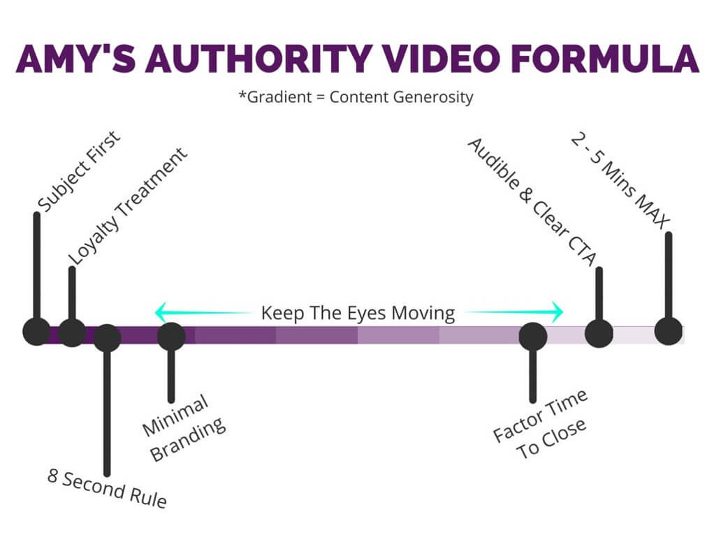 Amy-Schmittauer-authority-video-formula