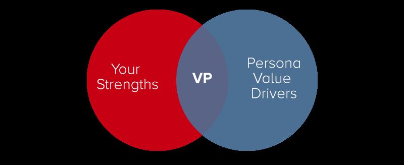 value-proposition-development-process