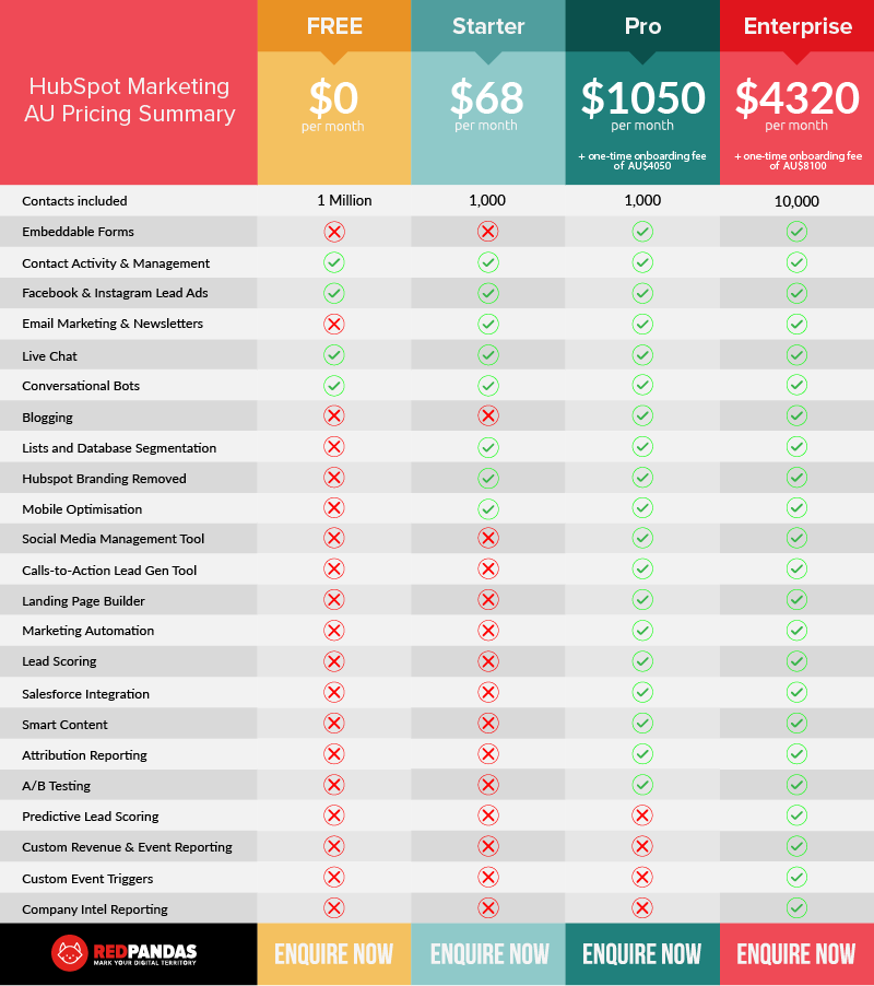 Hubspot-pricing-structure