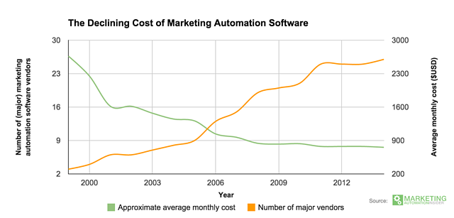 cost-of-marketing-automation