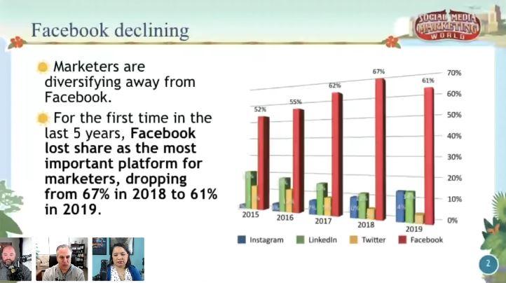 facebook-marketing-declining